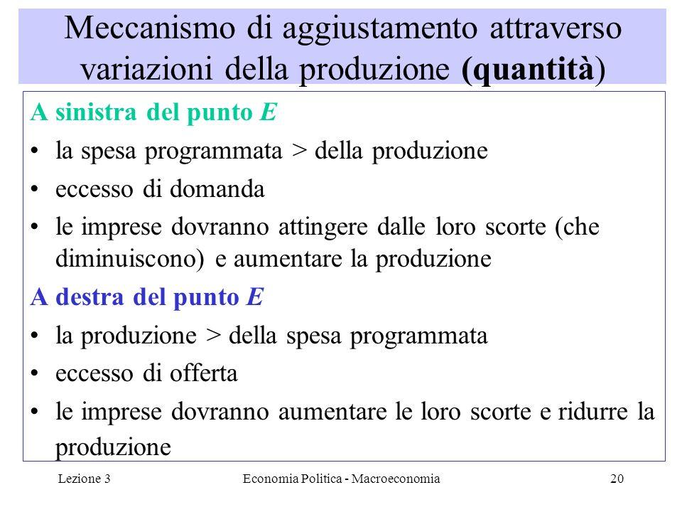 Lezione 3Economia Politica - Macroeconomia20 Meccanismo di aggiustamento attraverso variazioni della produzione (quantità) A sinistra del punto E la spesa programmata > della produzione eccesso di domanda le imprese dovranno attingere dalle loro scorte (che diminuiscono) e aumentare la produzione A destra del punto E la produzione > della spesa programmata eccesso di offerta le imprese dovranno aumentare le loro scorte e ridurre la produzione