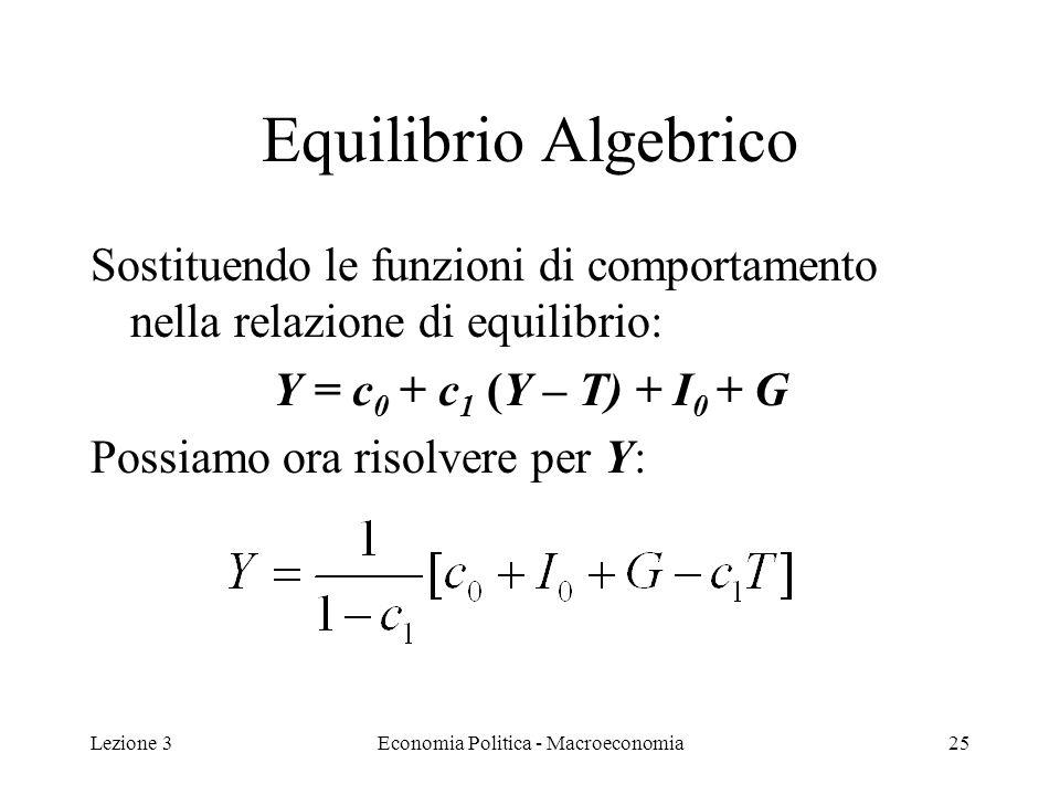 Lezione 3Economia Politica - Macroeconomia25 Equilibrio Algebrico Sostituendo le funzioni di comportamento nella relazione di equilibrio: Y = c 0 + c 1 (Y – T) + I 0 + G Possiamo ora risolvere per Y: