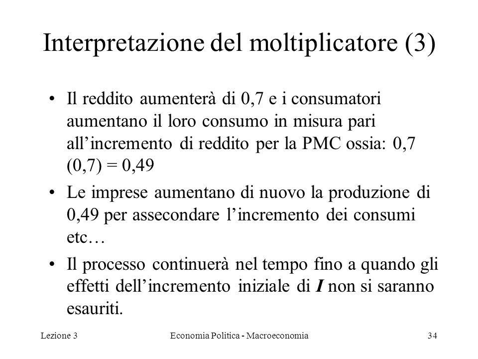 Lezione 3Economia Politica - Macroeconomia34 Interpretazione del moltiplicatore (3) Il reddito aumenterà di 0,7 e i consumatori aumentano il loro consumo in misura pari allincremento di reddito per la PMC ossia: 0,7 (0,7) = 0,49 Le imprese aumentano di nuovo la produzione di 0,49 per assecondare lincremento dei consumi etc… Il processo continuerà nel tempo fino a quando gli effetti dellincremento iniziale di I non si saranno esauriti.