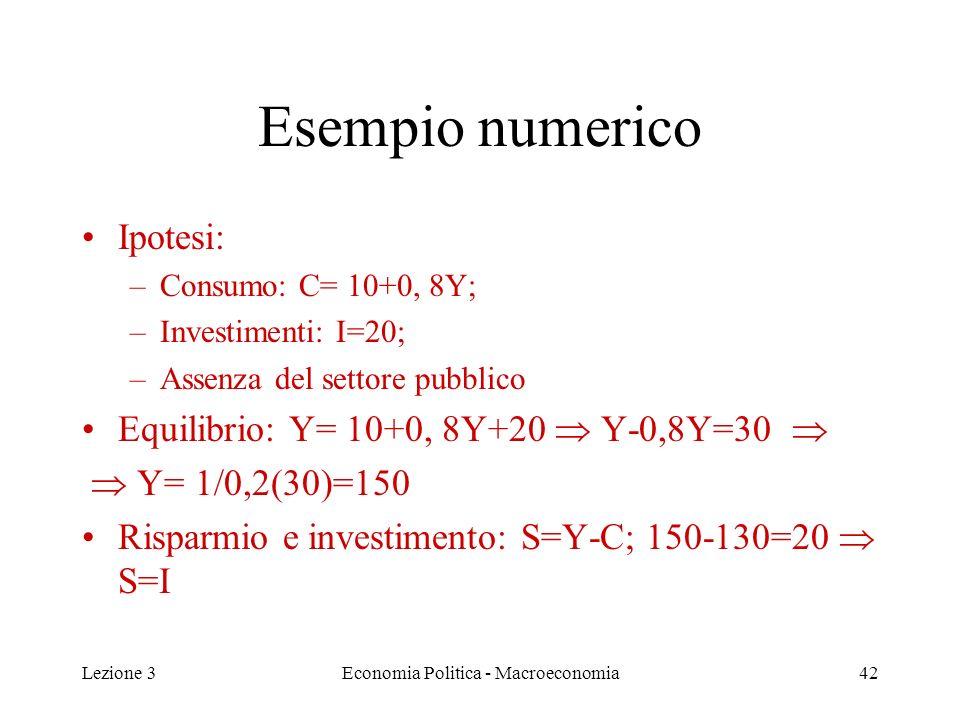 Lezione 3Economia Politica - Macroeconomia42 Esempio numerico Ipotesi: –Consumo: C= 10+0, 8Y; –Investimenti: I=20; –Assenza del settore pubblico Equilibrio: Y= 10+0, 8Y+20 Y-0,8Y=30 Y= 1/0,2(30)=150 Risparmio e investimento: S=Y-C; 150-130=20 S=I