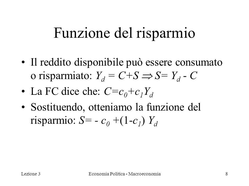 Lezione 3Economia Politica - Macroeconomia8 Funzione del risparmio Il reddito disponibile può essere consumato o risparmiato: Y d = C+S S= Y d - C La FC dice che: C=c 0 +c 1 Y d Sostituendo, otteniamo la funzione del risparmio: S= - c 0 +(1-c 1 ) Y d