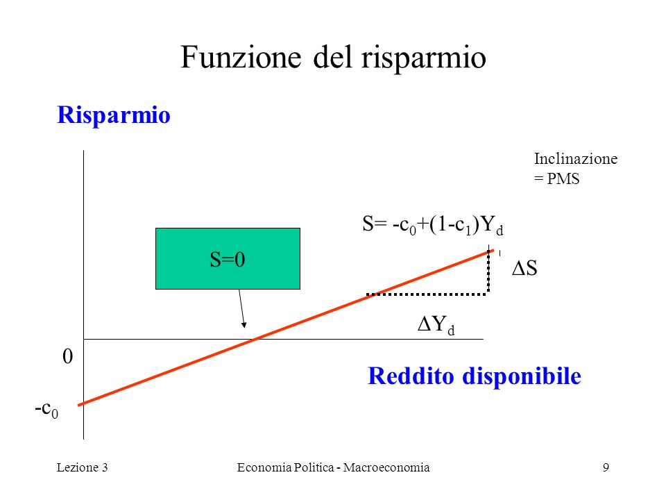 Lezione 3Economia Politica - Macroeconomia9 Funzione del risparmio Risparmio Reddito disponibile 0 Inclinazione = PMS -c 0 S Y d S= -c 0 +(1-c 1 )Y d S=0