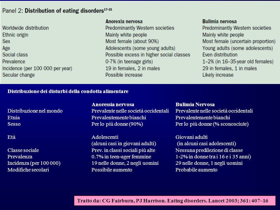 Tratto da: CG Fairburn, PJ Harrison. Eating disorders. Lancet 2003; 361: 407–16 Distribuzione dei disturbi della condotta alimentare Anoressia nervosa