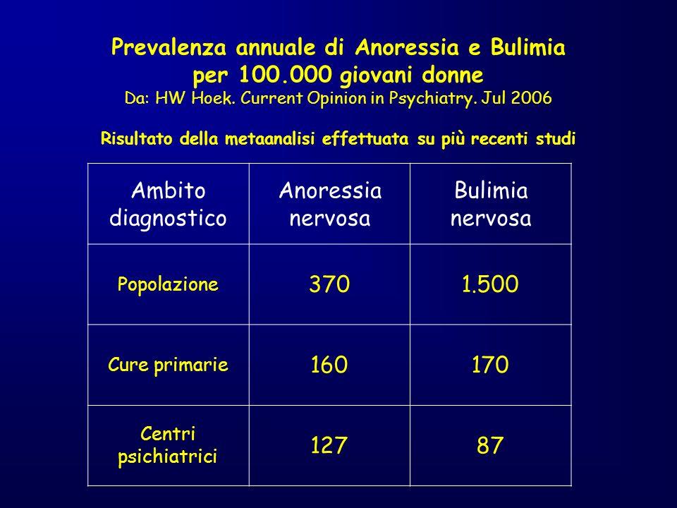 Prevalenza annuale di Anoressia e Bulimia per 100.000 giovani donne Da: HW Hoek. Current Opinion in Psychiatry. Jul 2006 Risultato della metaanalisi e