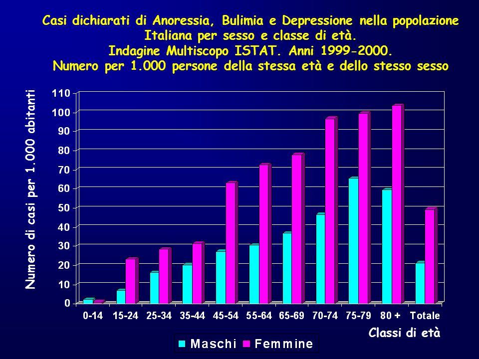 Casi dichiarati di Anoressia, Bulimia e Depressione nella popolazione Italiana per sesso e classe di età. Indagine Multiscopo ISTAT. Anni 1999-2000. N
