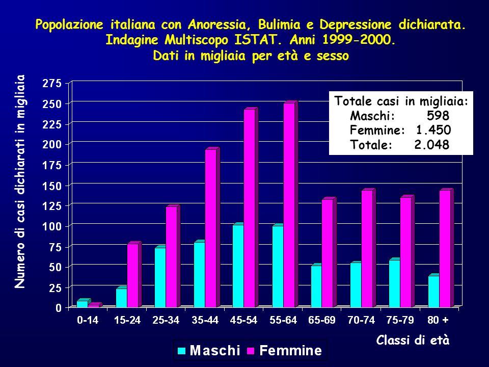 Numero di casi dichiarati in migliaia Classi di età Totale casi in migliaia: Maschi: 598 Femmine: 1.450 Totale: 2.048 Popolazione italiana con Anoress