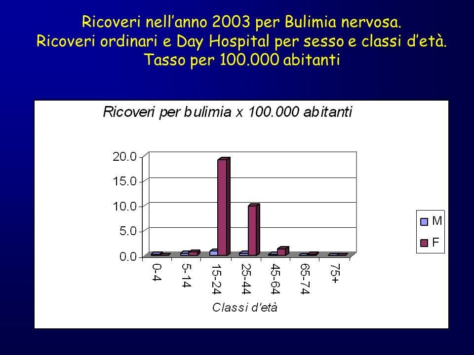 Ricoveri nellanno 2003 per Bulimia nervosa. Ricoveri ordinari e Day Hospital per sesso e classi detà. Tasso per 100.000 abitanti