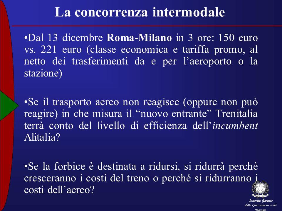 Autorità Garante della Concorrenza e del Mercato La concorrenza intermodale Dal 13 dicembre Roma-Milano in 3 ore: 150 euro vs. 221 euro (classe econom