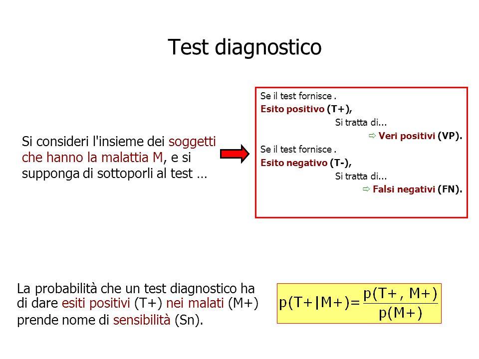 Se il test fornisce. Esito positivo (T+), Si tratta di... Veri positivi (VP). Se il test fornisce. Esito negativo (T-), Si tratta di... Falsi negativi