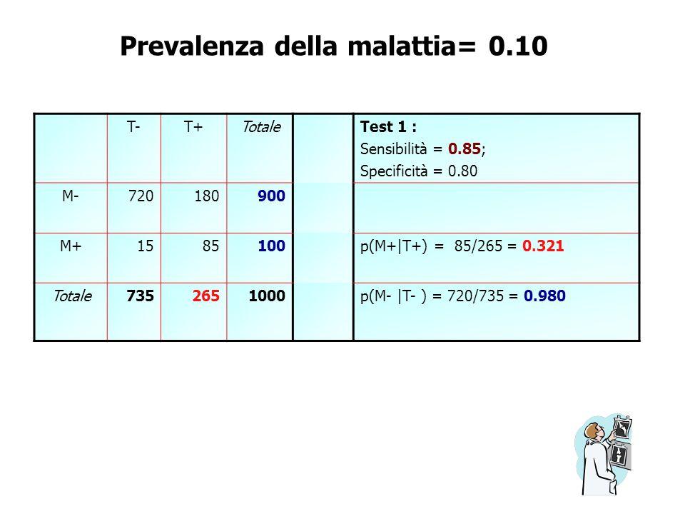 Prevalenza della malattia= 0.10 T-T-T+T+Totale Test 1 : Sensibilità = 0.85; Specificità = 0.80 M-M-720180900 M+M+1585100 p(M+ T+) = 85/265 = 0.321 Tot