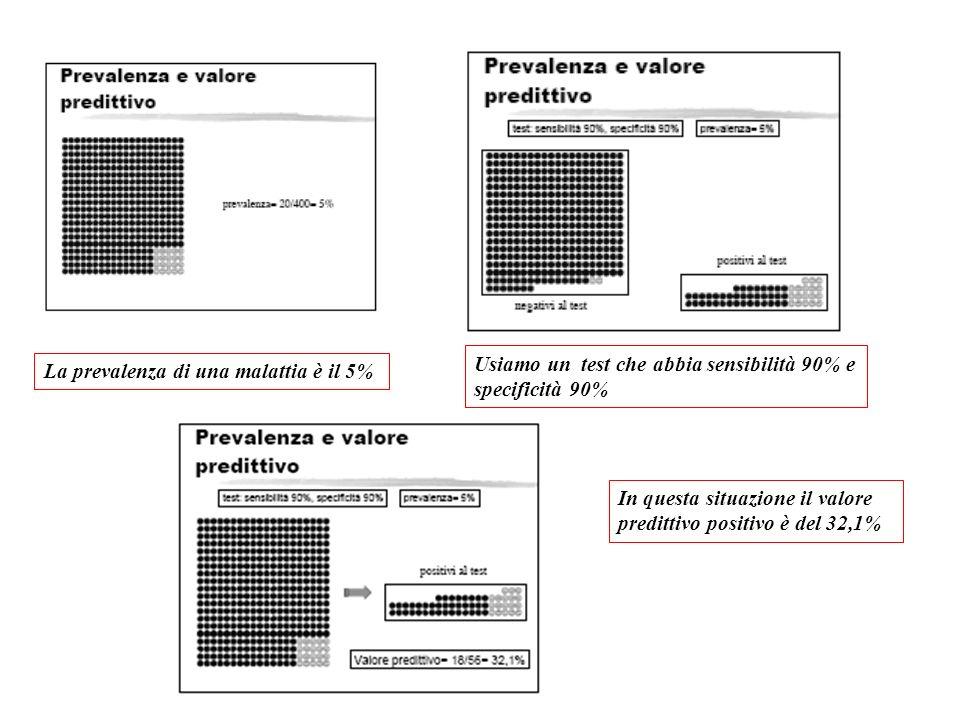 La prevalenza di una malattia è il 5% Usiamo un test che abbia sensibilità 90% e specificità 90% In questa situazione il valore predittivo positivo è