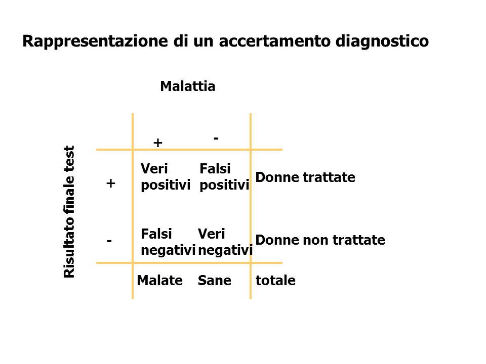+ - + - Malattia Risultato finale test Sane Falsi positivi Malatetotale Donne trattate Donne non trattate Veri negativi Rappresentazione di un accerta