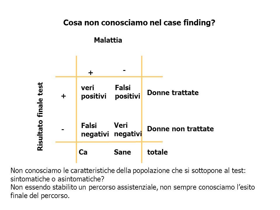 + - + - Malattia Risultato finale test Sane Falsi positivi Catotale Donne trattate Donne non trattate Veri negativi Cosa non conosciamo nel case findi