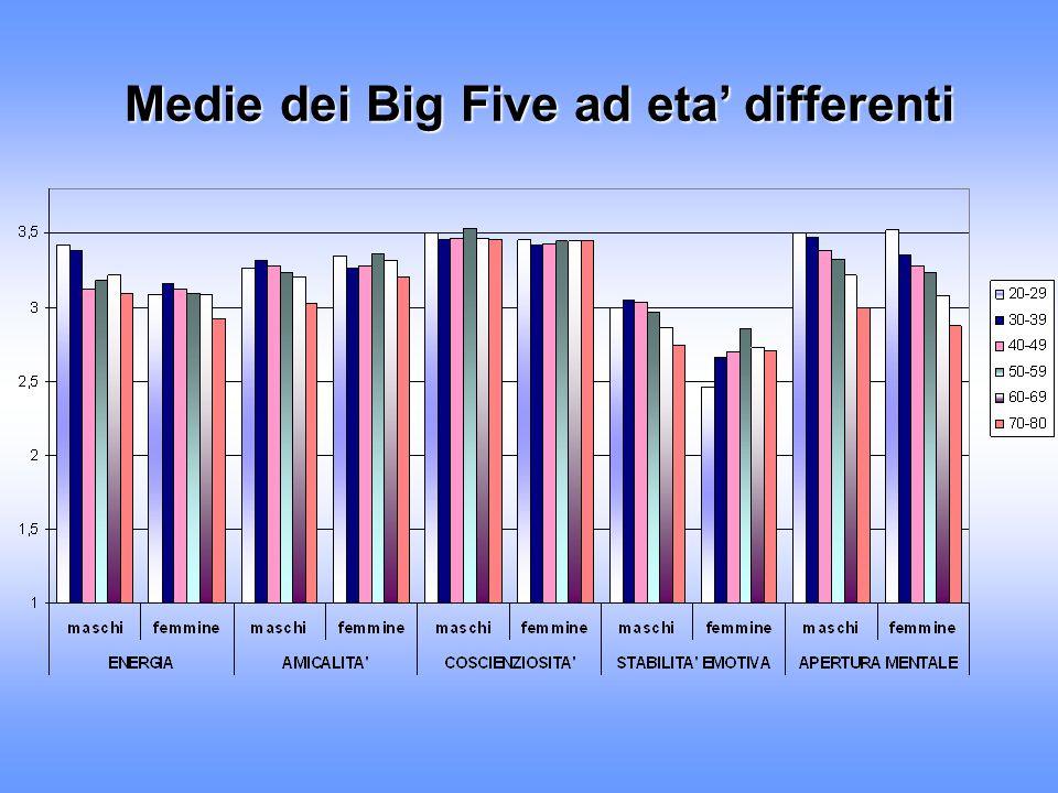Medie dei Big Five ad eta differenti