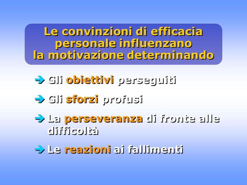 Le convinzioni di efficacia personale influenzano la motivazione determinando Gli obiettivi perseguiti Gli sforzi profusi La perseveranza di fronte al
