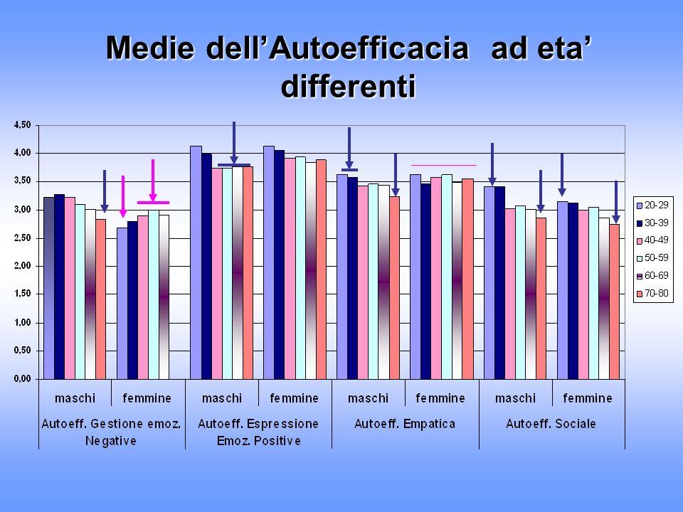 Medie dellAutoefficacia ad eta differenti