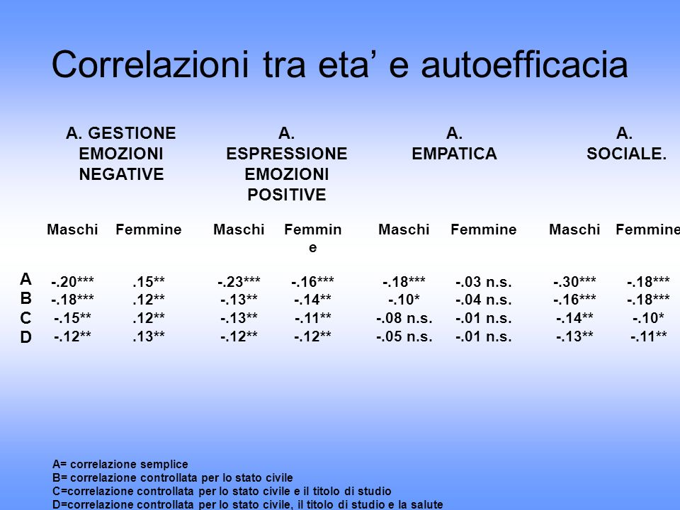 Correlazioni tra eta e autoefficacia A. GESTIONE EMOZIONI NEGATIVE A. ESPRESSIONE EMOZIONI POSITIVE A. EMPATICA A. SOCIALE. MaschiFemmine MaschiFemmin