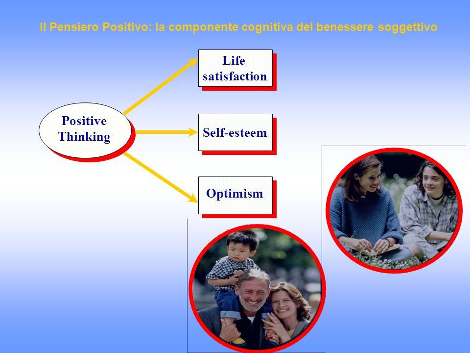 Positive Thinking Positive Thinking Life satisfaction Life satisfaction Self-esteem Optimism Il Pensiero Positivo: la componente cognitiva del benesse
