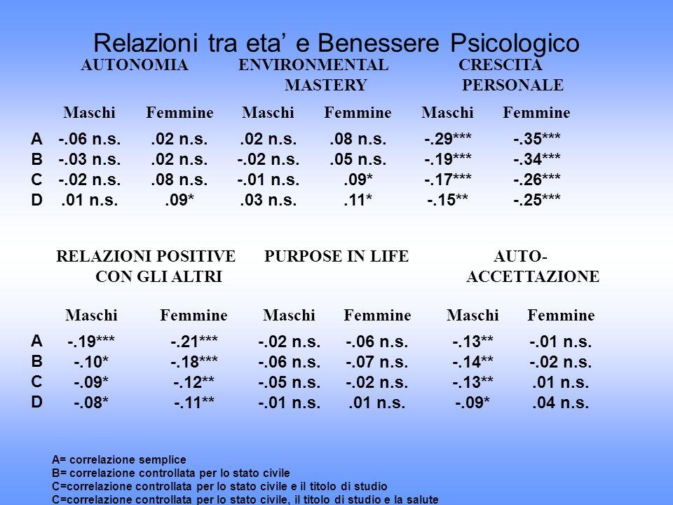 AUTONOMIAENVIRONMENTAL MASTERY CRESCITA PERSONALE MaschiFemmineMaschiFemmineMaschiFemmine -.06 n.s. -.03 n.s. -.02 n.s..01 n.s..02 n.s..08 n.s..09*.02