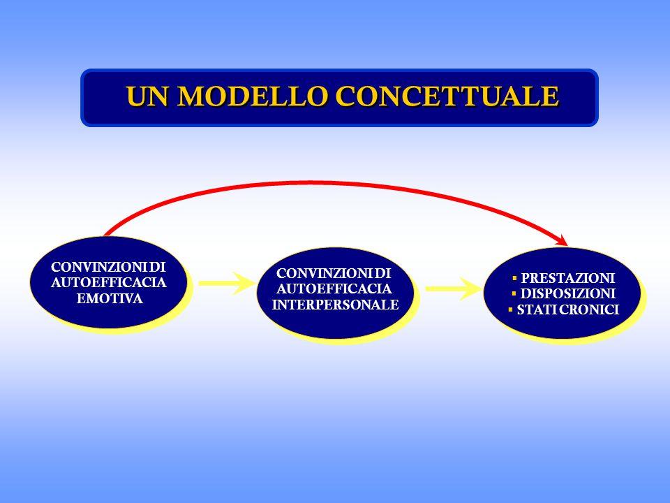 UN MODELLO CONCETTUALE CONVINZIONI DI AUTOEFFICACIA EMOTIVA PRESTAZIONI DISPOSIZIONI STATI CRONICI CONVINZIONI DI AUTOEFFICACIA INTERPERSONALE