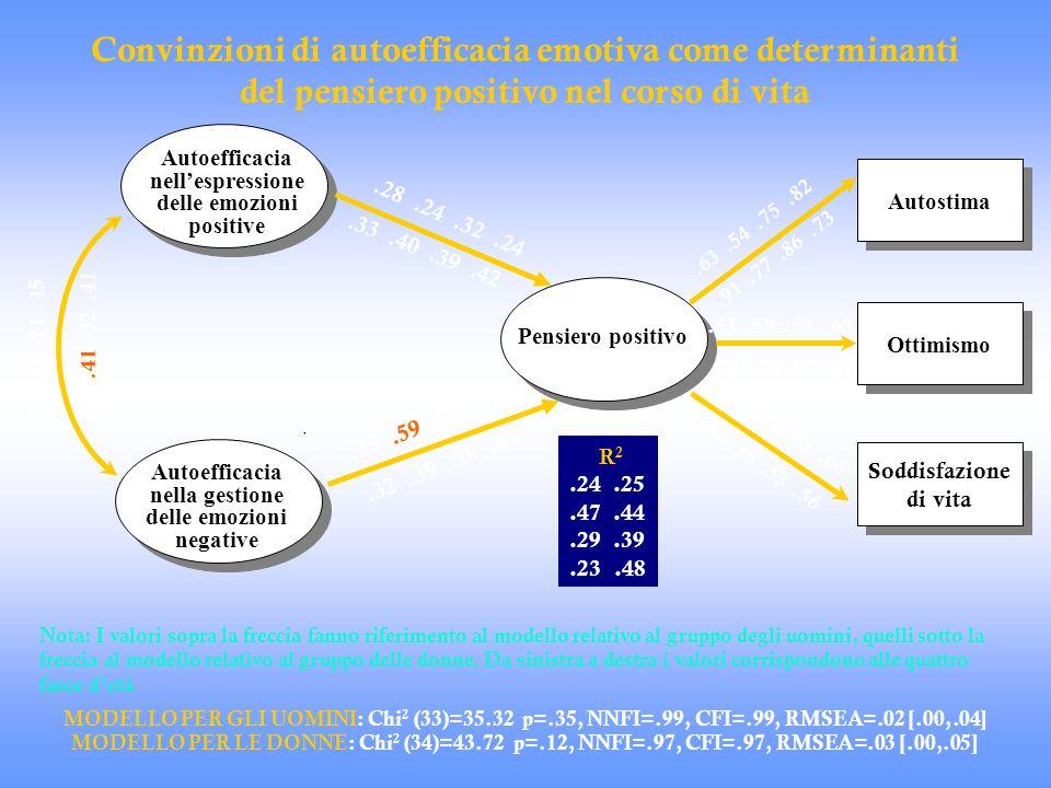 . Autoefficacia nella gestione delle emozioni negative Autoefficacia nellespressione delle emozioni positive Pensiero positivo Pensiero positivo Autos