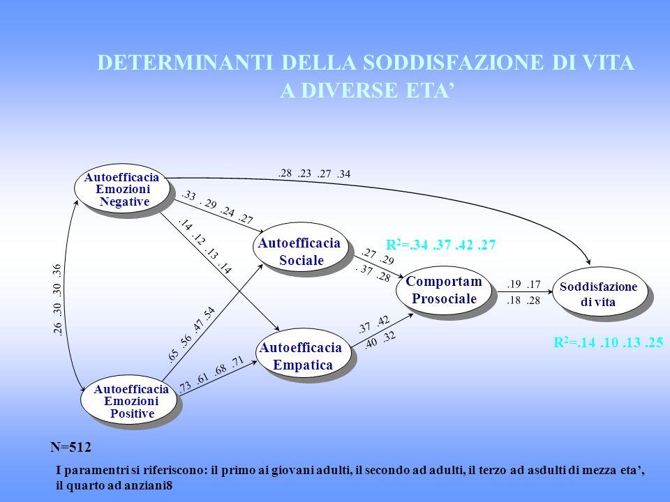Autoefficacia Emozioni Negative Autoefficacia Emozioni Positive Autoefficacia Sociale Autoefficacia Empatica Soddisfazione di vita Comportam Prosocial