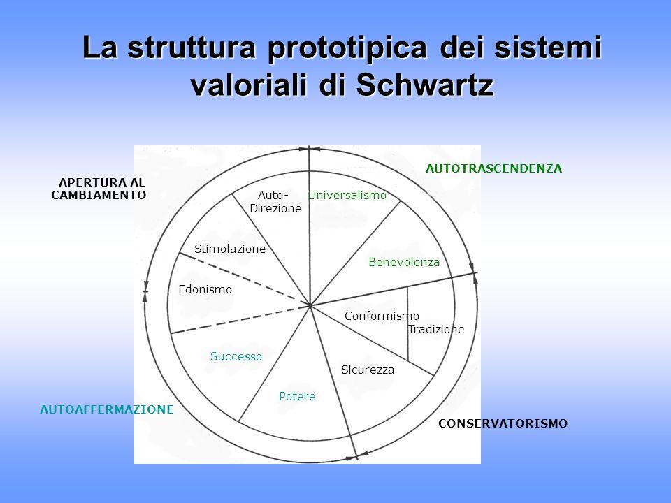La struttura prototipica dei sistemi valoriali di Schwartz AUTOTRASCENDENZA APERTURA AL CAMBIAMENTO Auto- Universalismo Direzione Stimolazione Benevol