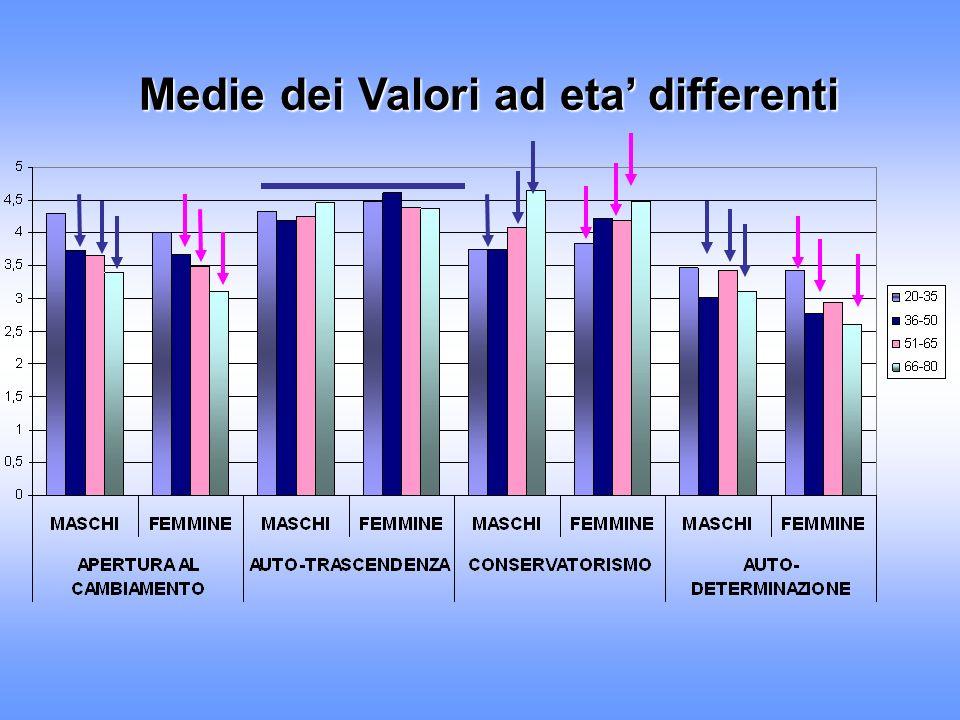 Relazioni tra eta e Valori OPENNESS TO CHANGE SELF- TRANSCENDENCE CONSERVATISMSELF- ENHANCEMENT MF MF MF MF -.35*** -.19* -.13 n.s -.37*** -.28*** -.22**.03 n.s..00 n.s.