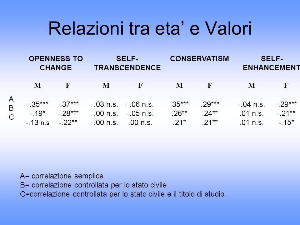 Relazioni tra eta e Valori OPENNESS TO CHANGE SELF- TRANSCENDENCE CONSERVATISMSELF- ENHANCEMENT MF MF MF MF -.35*** -.19* -.13 n.s -.37*** -.28*** -.2