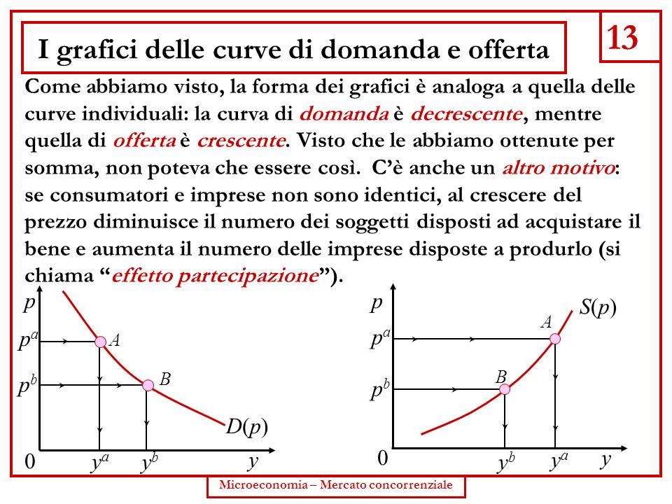 13 Microeconomia – Mercato concorrenziale I grafici delle curve di domanda e offerta Come abbiamo visto, la forma dei grafici è analoga a quella delle
