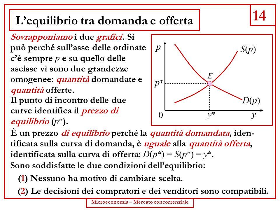 14 Microeconomia – Mercato concorrenziale Lequilibrio tra domanda e offerta Sovrapponiamo i due grafici. Si può perché sullasse delle ordinate cè semp