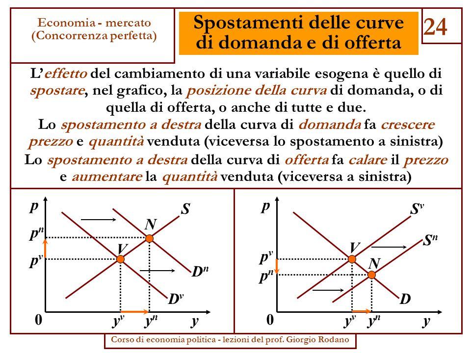 Spostamenti delle curve di domanda e di offerta Leffetto del cambiamento di una variabile esogena è quello di spostare, nel grafico, la posizione dell