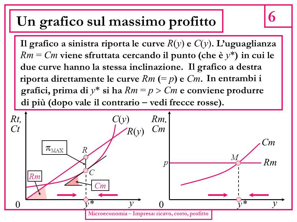 6 Microeconomia – Impresa: ricavo, costo, profitto Un grafico sul massimo profitto Il grafico a sinistra riporta le curve R(y) e C(y). Luguaglianza Rm