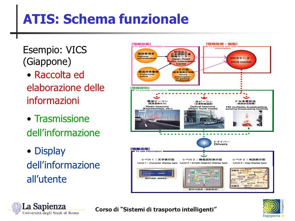 Corso di Sistemi di trasporto intelligenti ATIS: Schema funzionale Raccolta ed elaborazione delle informazioni Trasmissione dellinformazione Display d