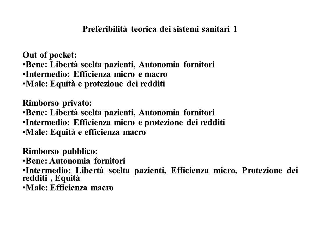 Efficienza macroeconomica Numerosi studi indicano che la quota di spesa sanitaria sul Prodotto lordo dipende negativamente dalla quota del finanziamento ed erogazione di tipo pubblico sul totale Inoltre i paesi con sistemi di tipo integrato spendono di meno Il tipo di finanziamento è anche importante, perché il finanziamento con fiscalità generale è associato ad una minore spesa sanitaria In Italia, la spesa sanitaria non è fuori controllo, è soltanto sottofinanziata Esistono, comunque numerosi fattori che portano, nel lungo periodo ad incrementi specifici della spesa sanitaria.