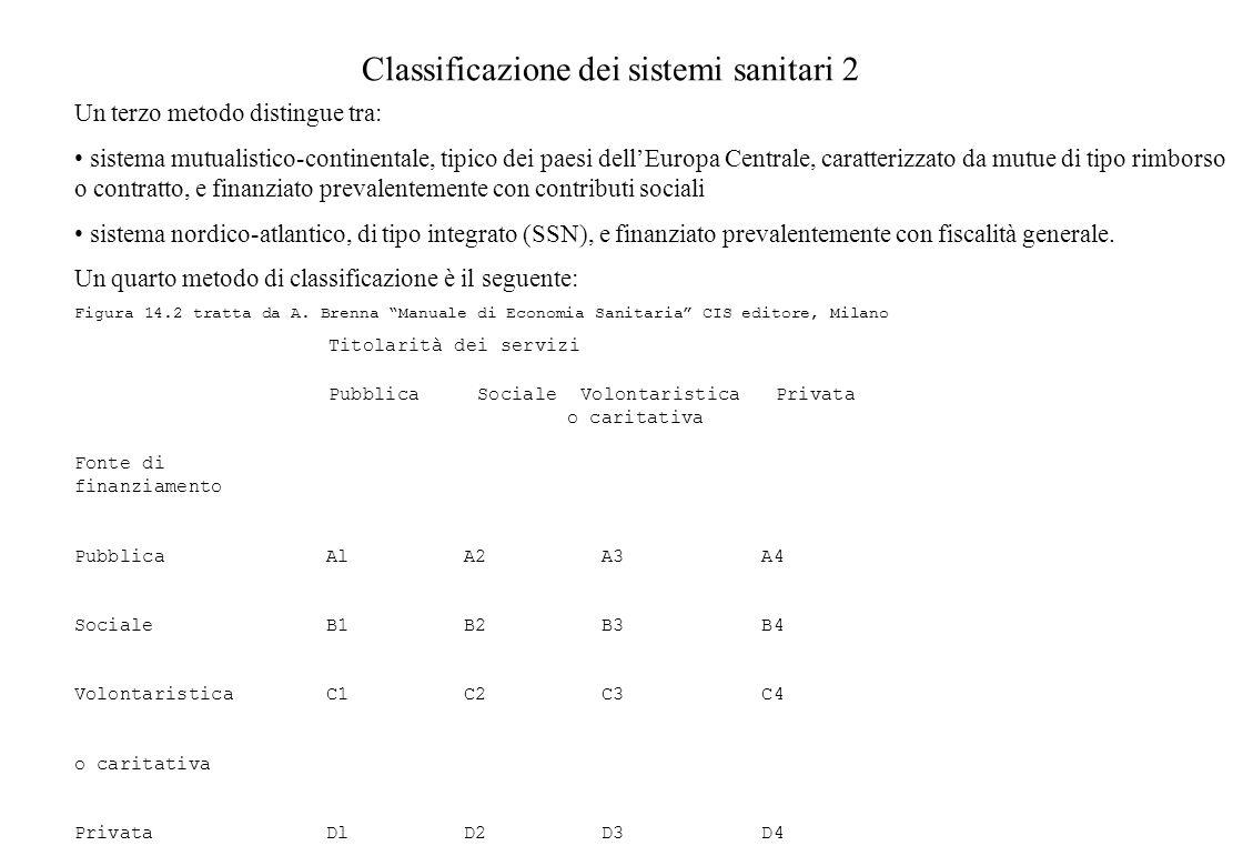 UNALTRA COMPONENTE DELLA STRUTTURA A TRE PILASTRI DELLA SANITÀ ITALIANA: I FONDI SANITARI INTEGRATIVI I fondi possono essere di tre tipi: Assicurazioni complementari o integrative Assicurazioni aggiuntive Assicurazioni su compartecipazione Vantaggi e svantaggi: Assicurazioni complementari: una volta suddivisi i compiti tra finanziatore pubblico e privato funzionano generalmente bene, ma hanno come inconveniente la difficoltà nellindividuazione dei rispettivi compiti (elasticità della domanda, rimborso o contratto) Assicurazioni aggiuntive: portano a sovraconsumo, livello qualitativo dei servizi adeguato, minore programmazione del flusso dei servizi, problema dei pazienti ad alto rischio e scrematura Assicurazioni su compartecipazione: sovraconsumo per moral hazard, problemi finanziari per adverse selection Fondi Bindi: hanno la natura parzialmente di fondi complementari e parzialmente di assicurazioni su compartecipazione.