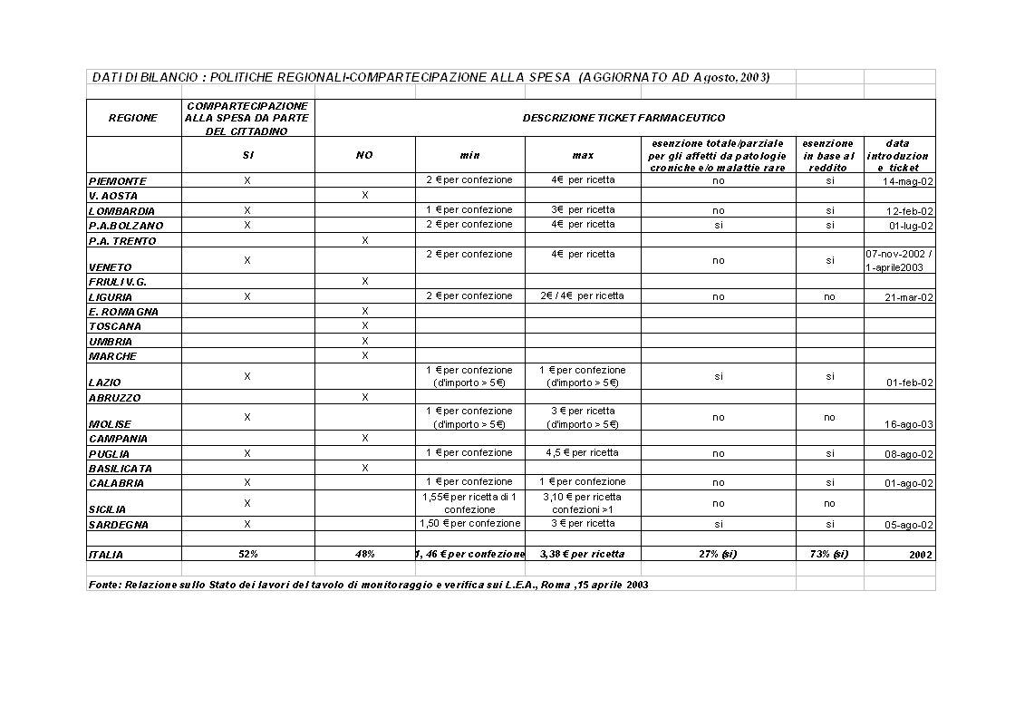 Ticket Compartecipazioni: Applicazione a macchia di leopardo: Le regioni in bianco non applicano alcuna forma di ticket