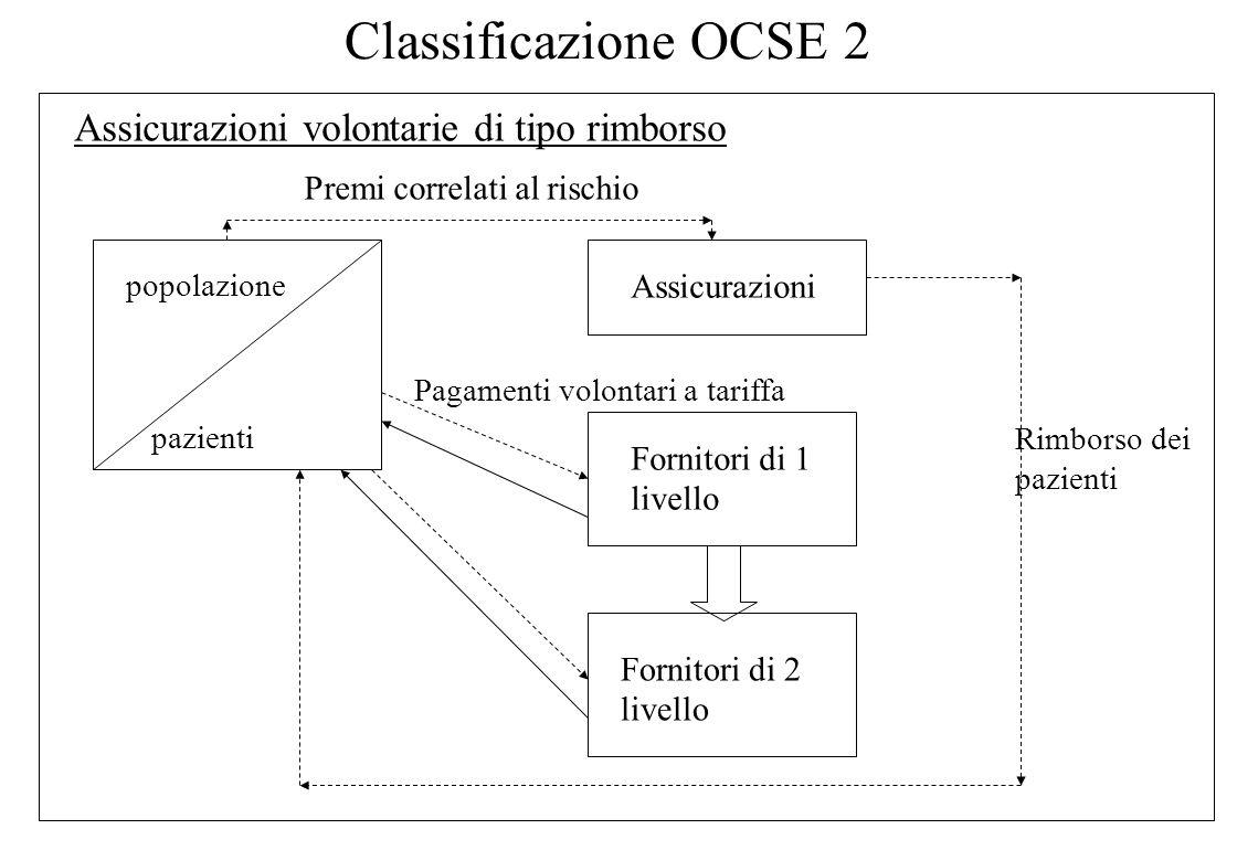 Classificazione OCSE Sistema out of pocket Consumatori (pazienti) Fornitori di 1 livello Fornitori di 2 livello = servizi = flussi finanziari= rinvio Pagamenti volontari a tariffa