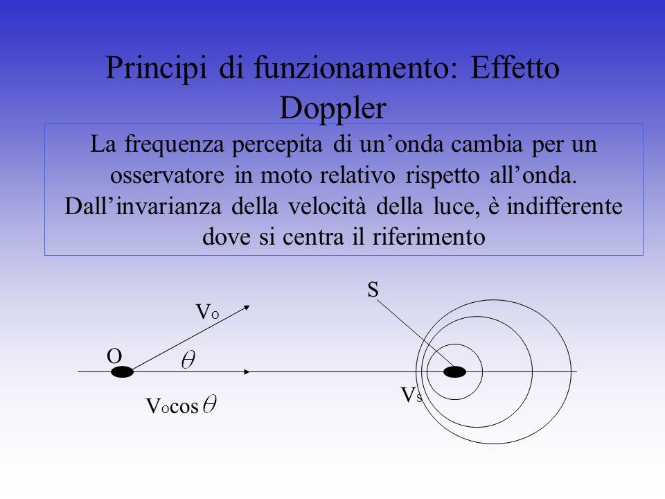 La frequenza percepita di unonda cambia per un osservatore in moto relativo rispetto allonda. Dallinvarianza della velocità della luce, è indifferente