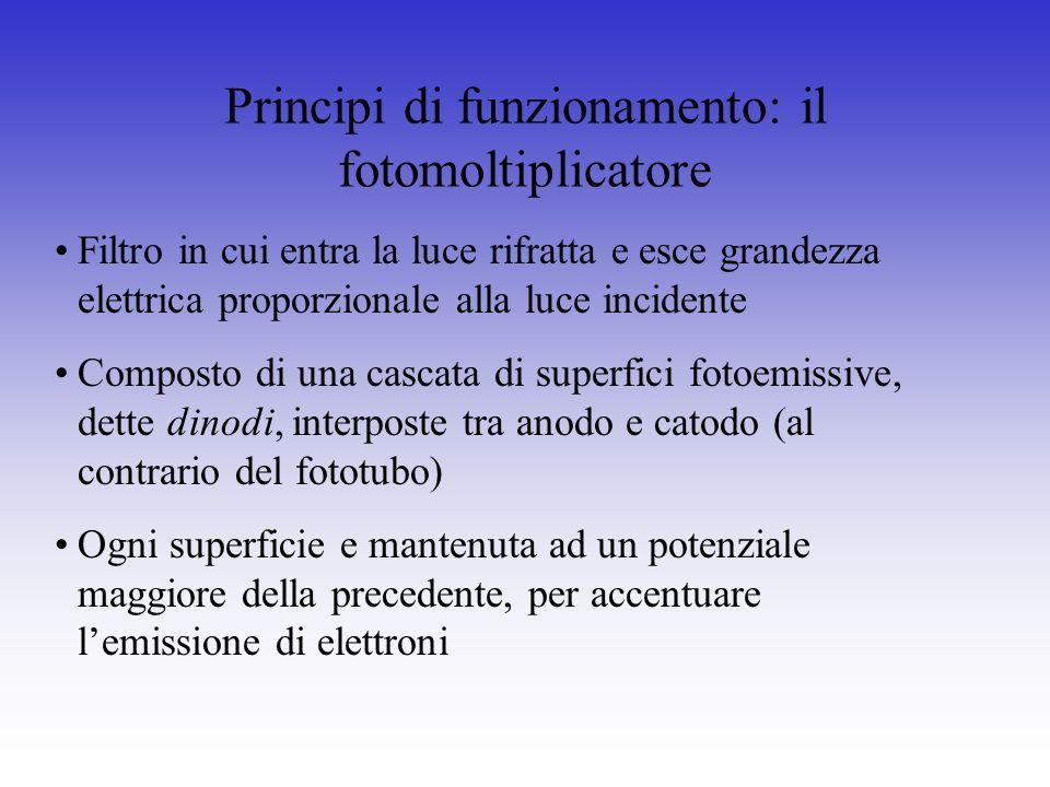 Principi di funzionamento: il fotomoltiplicatore Filtro in cui entra la luce rifratta e esce grandezza elettrica proporzionale alla luce incidente Com