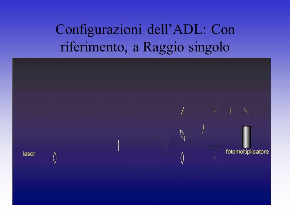 Configurazioni dellADL: Con riferimento, a Raggio singolo