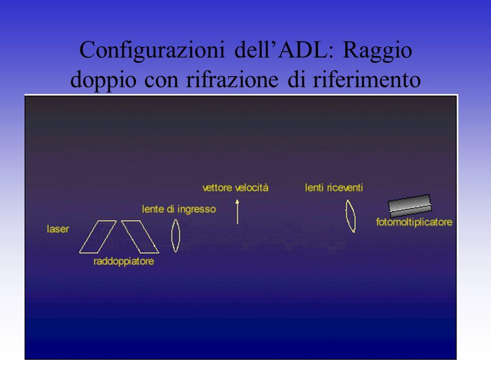 Configurazioni dellADL: Raggio doppio con rifrazione di riferimento