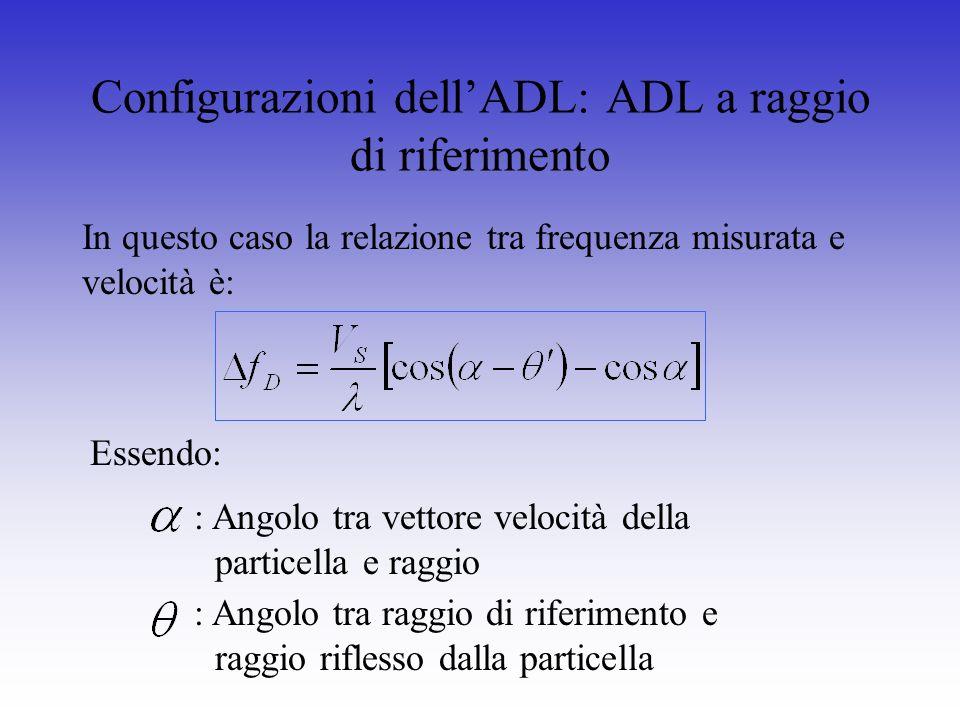 Configurazioni dellADL: ADL a raggio di riferimento In questo caso la relazione tra frequenza misurata e velocità è: Essendo: : Angolo tra vettore vel