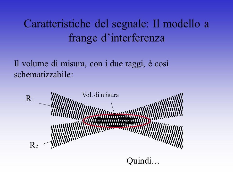 Caratteristiche del segnale: Il modello a frange dinterferenza Il volume di misura, con i due raggi, è così schematizzabile: R1R1 R2R2 Vol. di misura