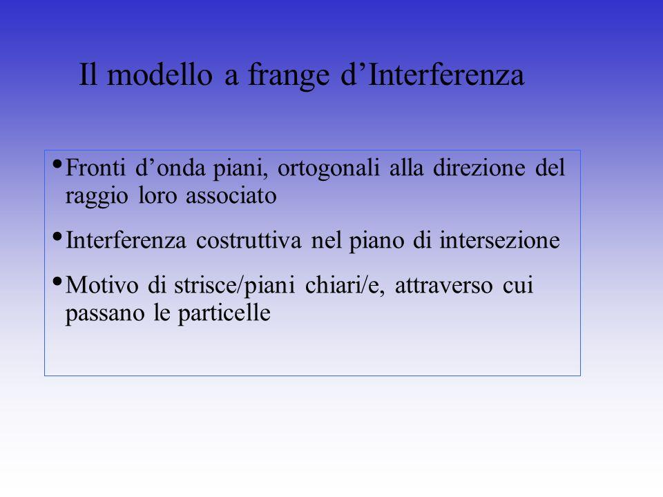 Fronti donda piani, ortogonali alla direzione del raggio loro associato Interferenza costruttiva nel piano di intersezione Motivo di strisce/piani chi
