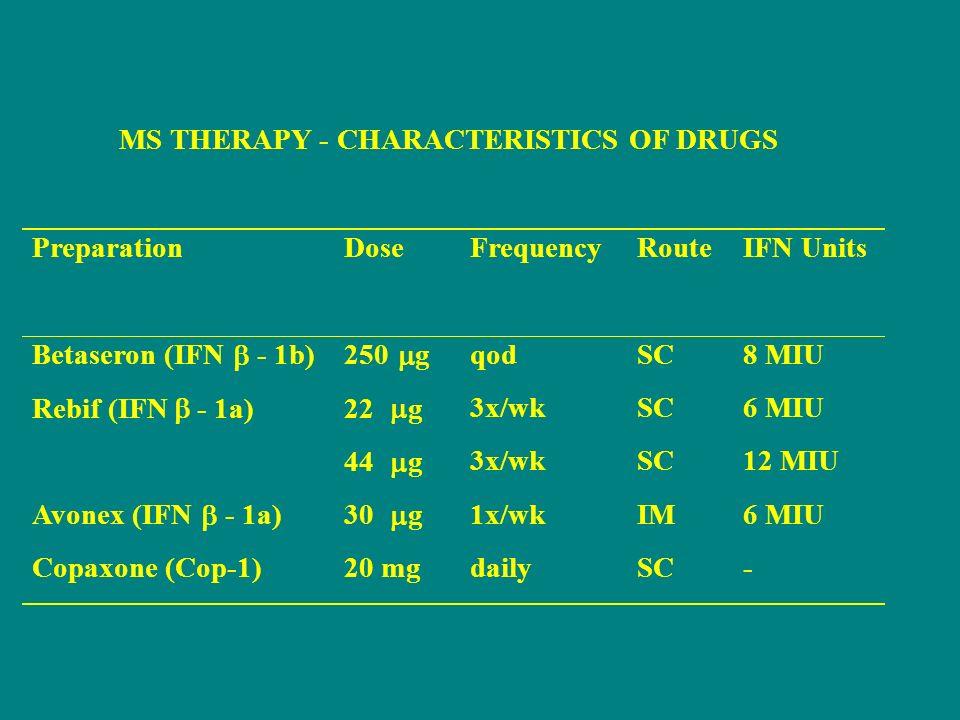 MS THERAPY - CHARACTERISTICS OF DRUGS PreparationDoseFrequencyRouteIFN Units Betaseron (IFN - 1b)250 g qodSC8 MIU Rebif (IFN - 1a)22 g 44 g 3x/wk SC 6