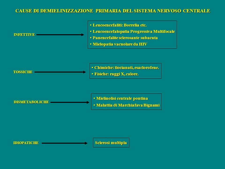 CAUSE DI DEMIELINIZZAZIONE PRIMARIA DEL SISTEMA NERVOSO CENTRALE INFETTIVE TOSSICHE DISMETABOLICHE IDIOPATICHE Leucoencefaliti: Borrelia etc. Leucoenc