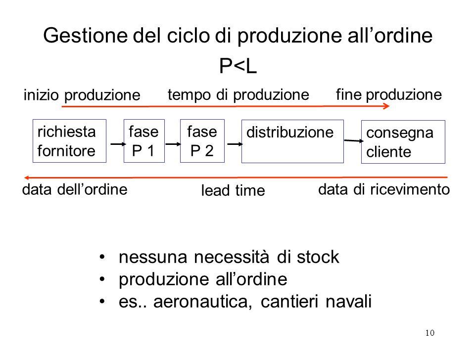 10 Gestione del ciclo di produzione allordine P<L lead time data dellordine data di ricevimento fase P 1 fase P 2 distribuzione richiesta fornitore co