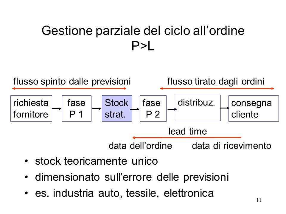 11 Gestione parziale del ciclo allordine P>L stock teoricamente unico dimensionato sullerrore delle previsioni es. industria auto, tessile, elettronic