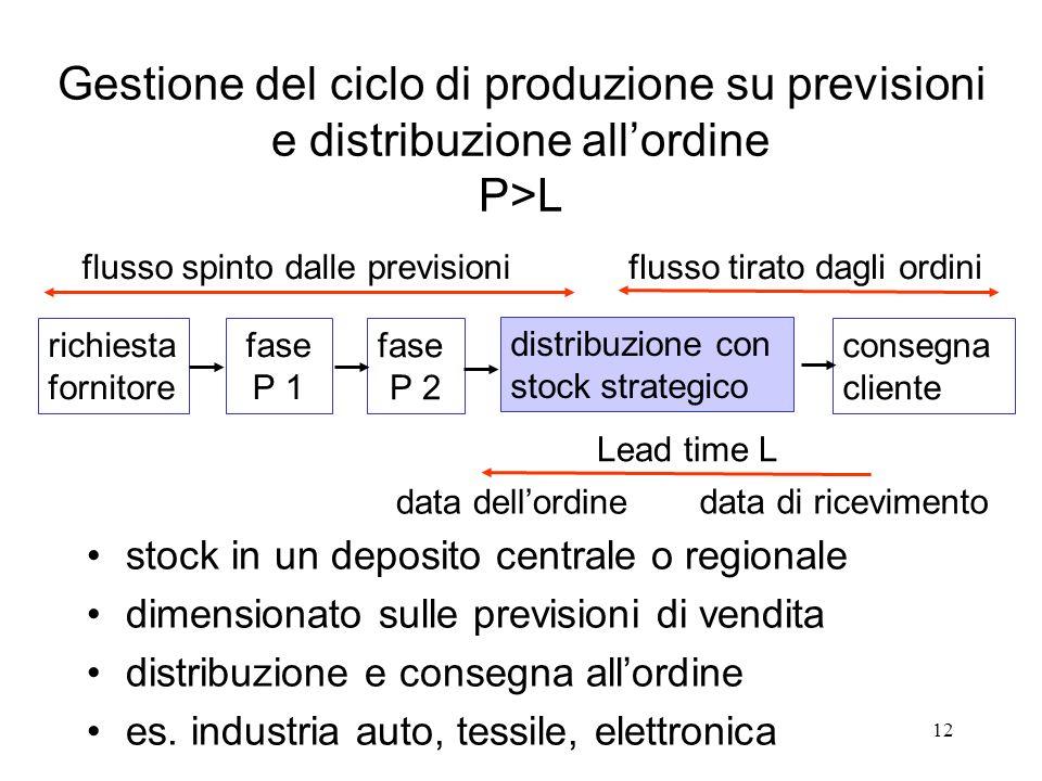 12 Gestione del ciclo di produzione su previsioni e distribuzione allordine P>L stock in un deposito centrale o regionale dimensionato sulle prevision